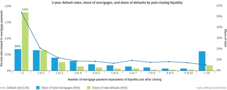 3-year default rates, share of mortgages, and share of defaults by post-closing liquidity