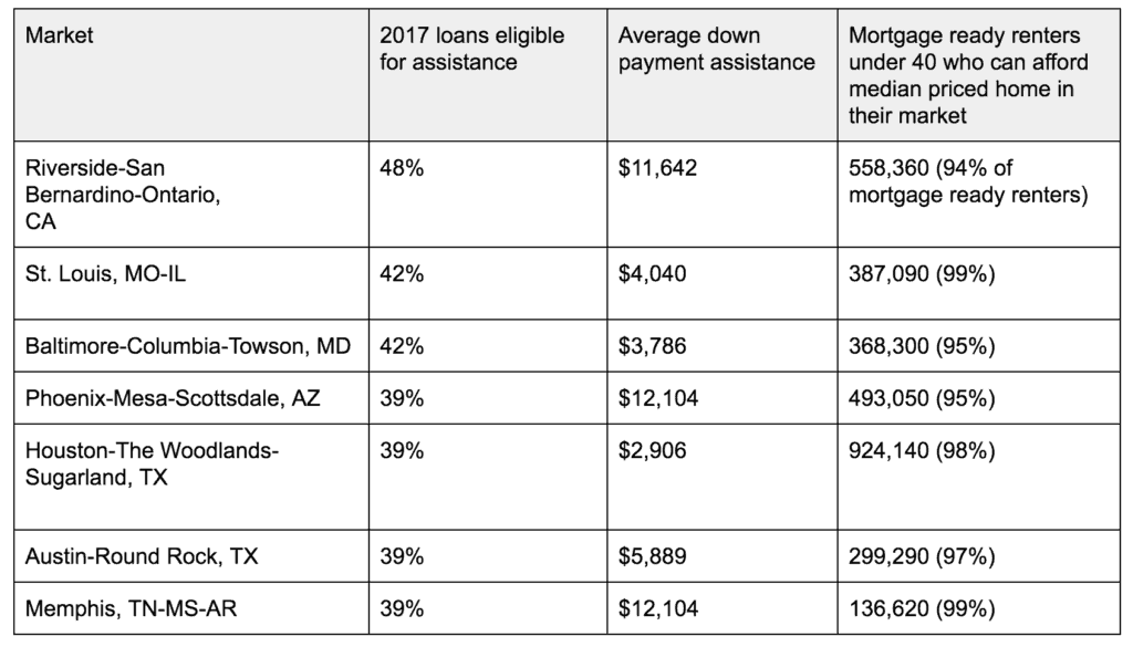 7 Markets with Greatest Potential of Down Payment Assistance - Home Plus Arizona DPA