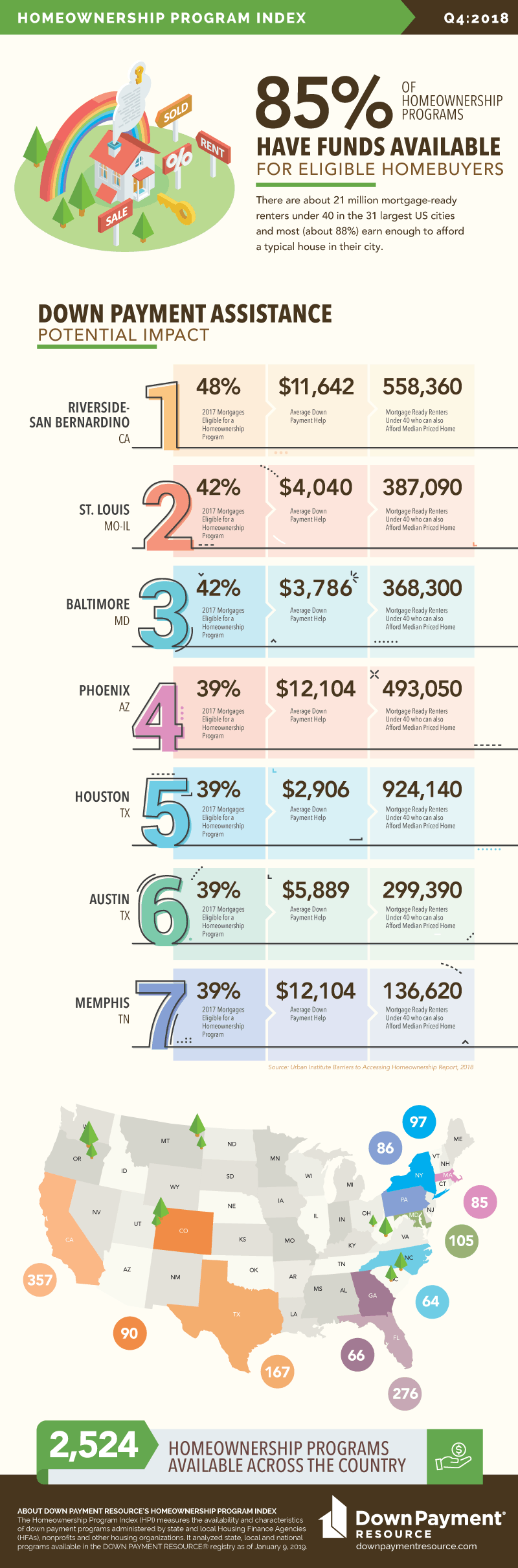 DPR_Infographic_Q4_2018 - 7 Markets with Greatest Potential of Down Payment Assistance - Home Plus Arizona DPA - 3