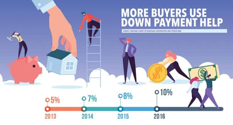More Buyers Use Down Payment Assistance - Hope Plus Arizona