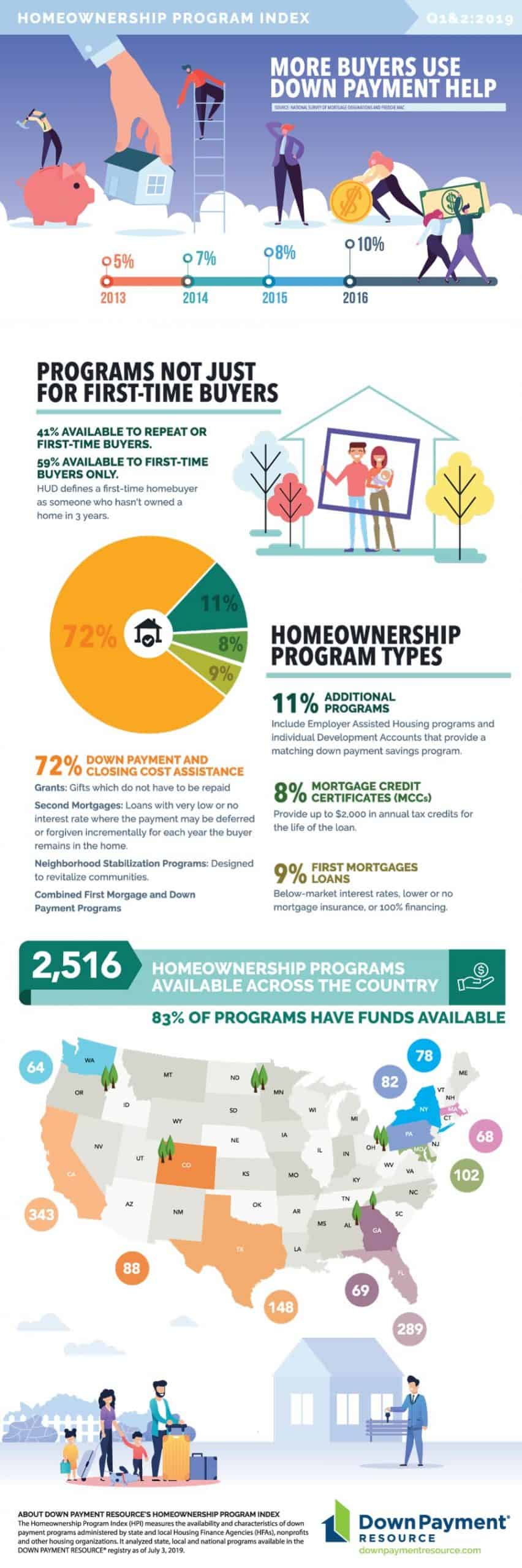 Home Plus - Infographic 12-10-19